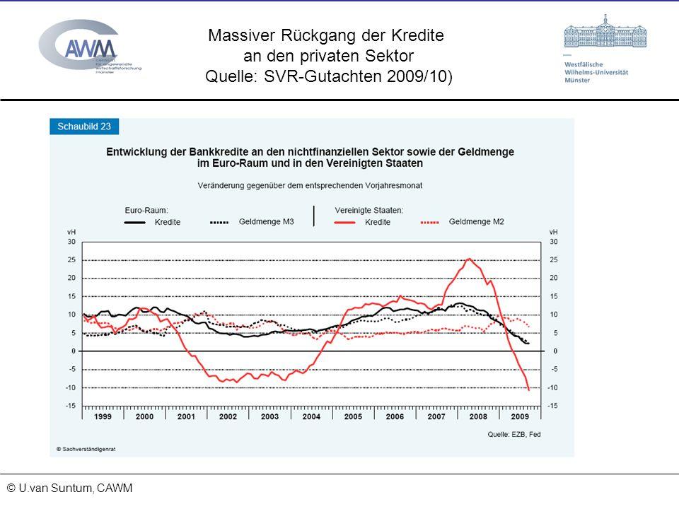 © Prof. Dr. Ulrich van Suntum 6.3.2008 15.11.2013 © U.van Suntum, CAWM Massiver Rückgang der Kredite an den privaten Sektor Quelle: SVR-Gutachten 2009