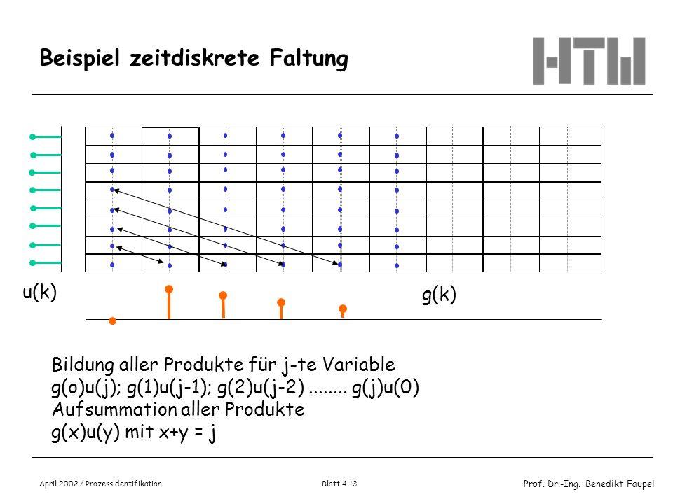 Prof. Dr.-Ing. Benedikt Faupel April 2002 / Prozessidentifikation Blatt 4.13 Beispiel zeitdiskrete Faltung g(k) u(k) Bildung aller Produkte für j-te V