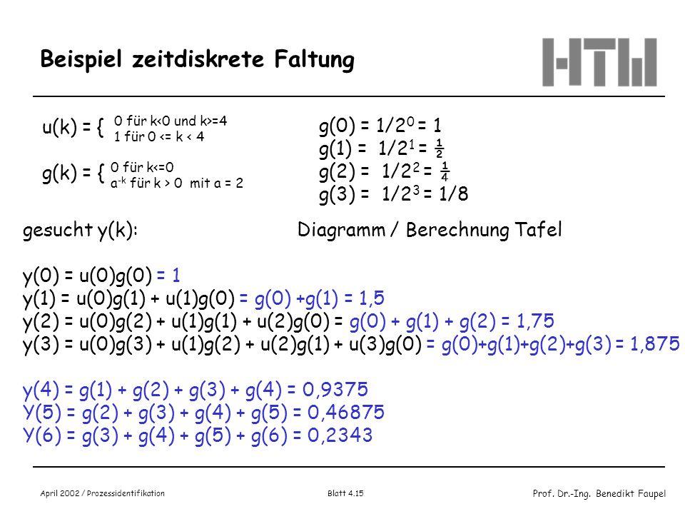 Prof. Dr.-Ing. Benedikt Faupel April 2002 / Prozessidentifikation Blatt 4.15 Beispiel zeitdiskrete Faltung u(k) = { g(k) = { 0 für k =4 1 für 0 <= k <