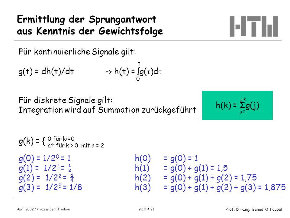 Prof. Dr.-Ing. Benedikt Faupel April 2002 / Prozessidentifikation Blatt 4.21 h(k) = Σg(j) Ermittlung der Sprungantwort aus Kenntnis der Gewichtsfolge