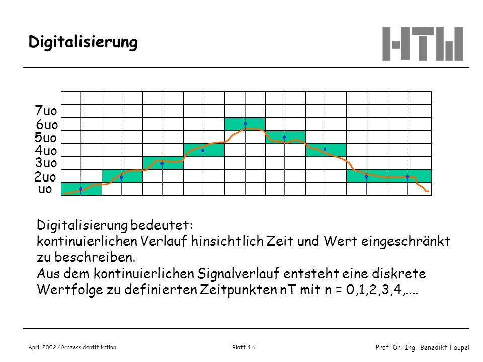Prof. Dr.-Ing. Benedikt Faupel April 2002 / Prozessidentifikation Blatt 4.6 Digitalisierung uo 2uo 3uo 4uo 5uo 6uo 7uo Digitalisierung bedeutet: konti