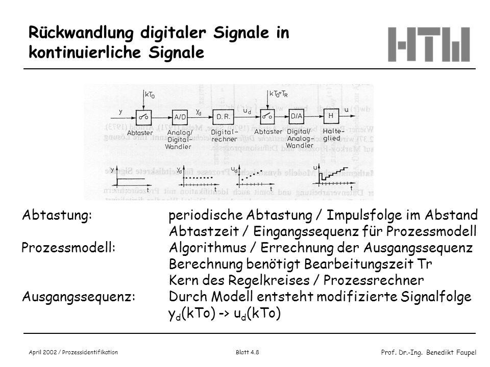 Prof. Dr.-Ing. Benedikt Faupel April 2002 / Prozessidentifikation Blatt 4.8 Rückwandlung digitaler Signale in kontinuierliche Signale Abtastung:period