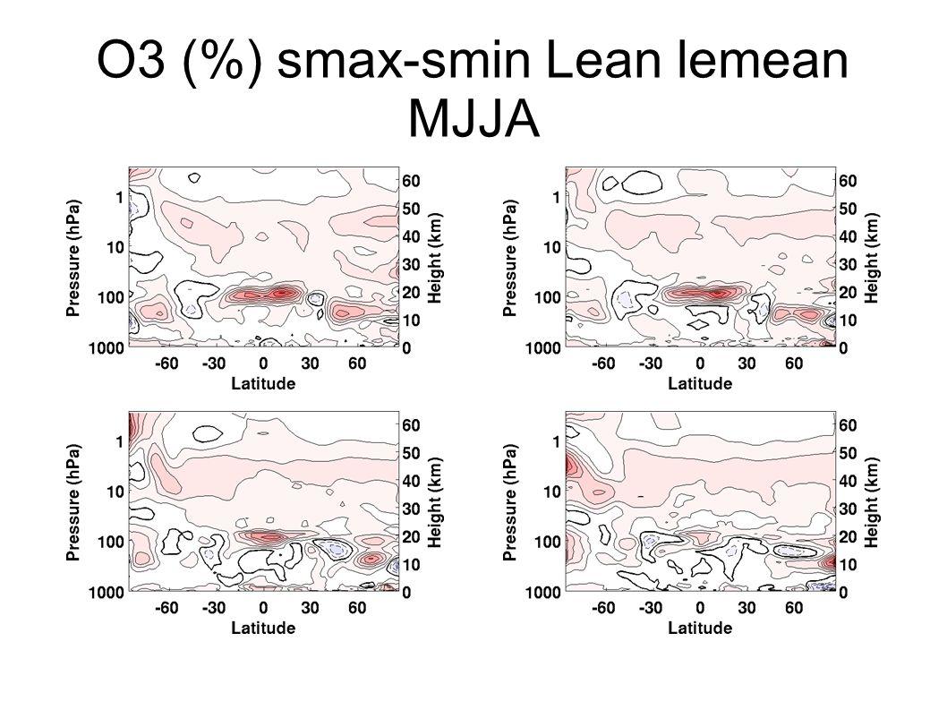 O3 (%) smax-smin Lean lemean SOND