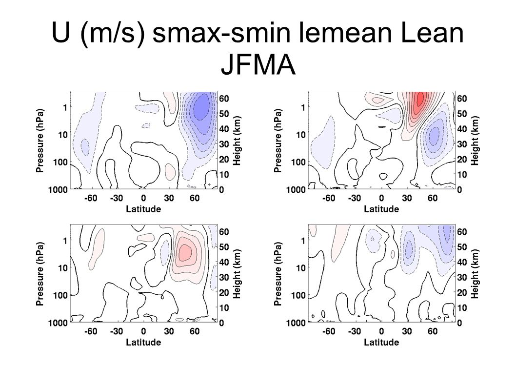 U (m/s) smax-smin lemean Lean JFMA