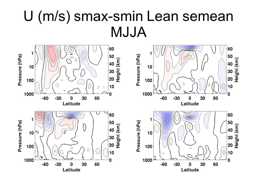 U (m/s) smax-smin Lean semean MJJA
