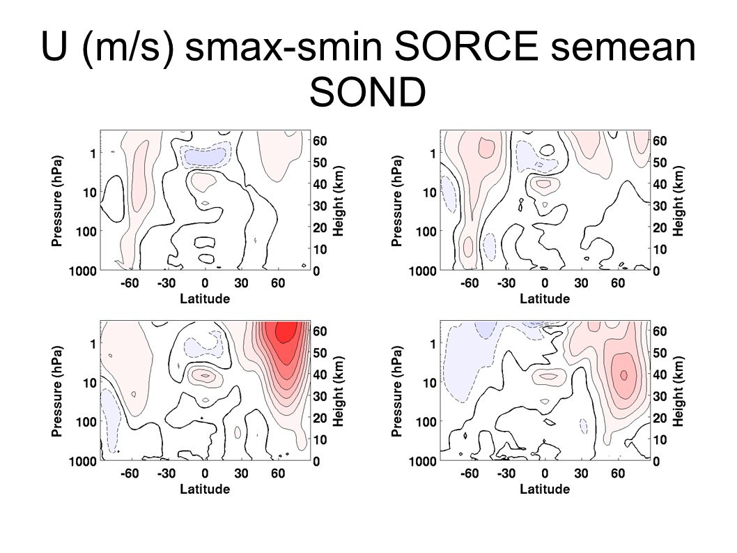 U (m/s) smax-smin SORCE semean SOND