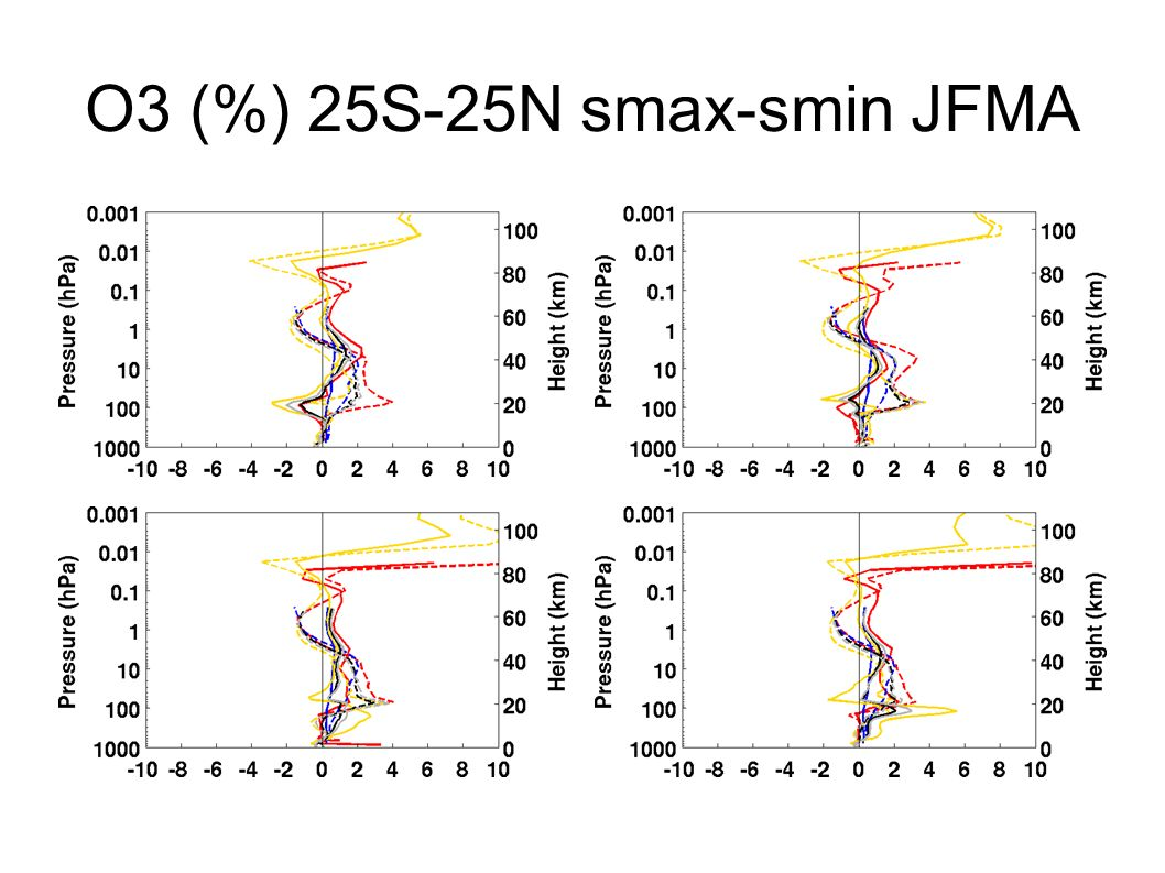O3 (%) 25S-25N smax-smin JFMA