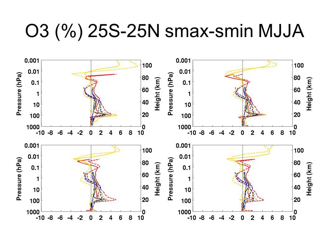 O3 (%) 25S-25N smax-smin MJJA