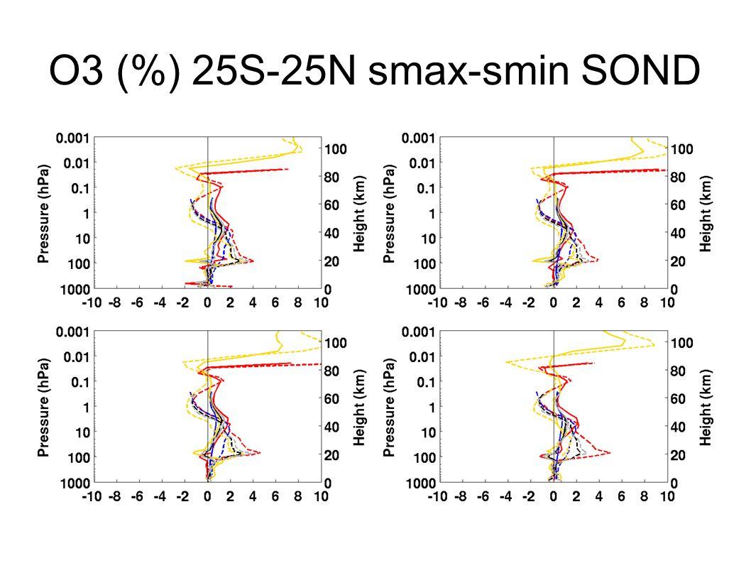 O3 (%) 25S-25N smax-smin SOND