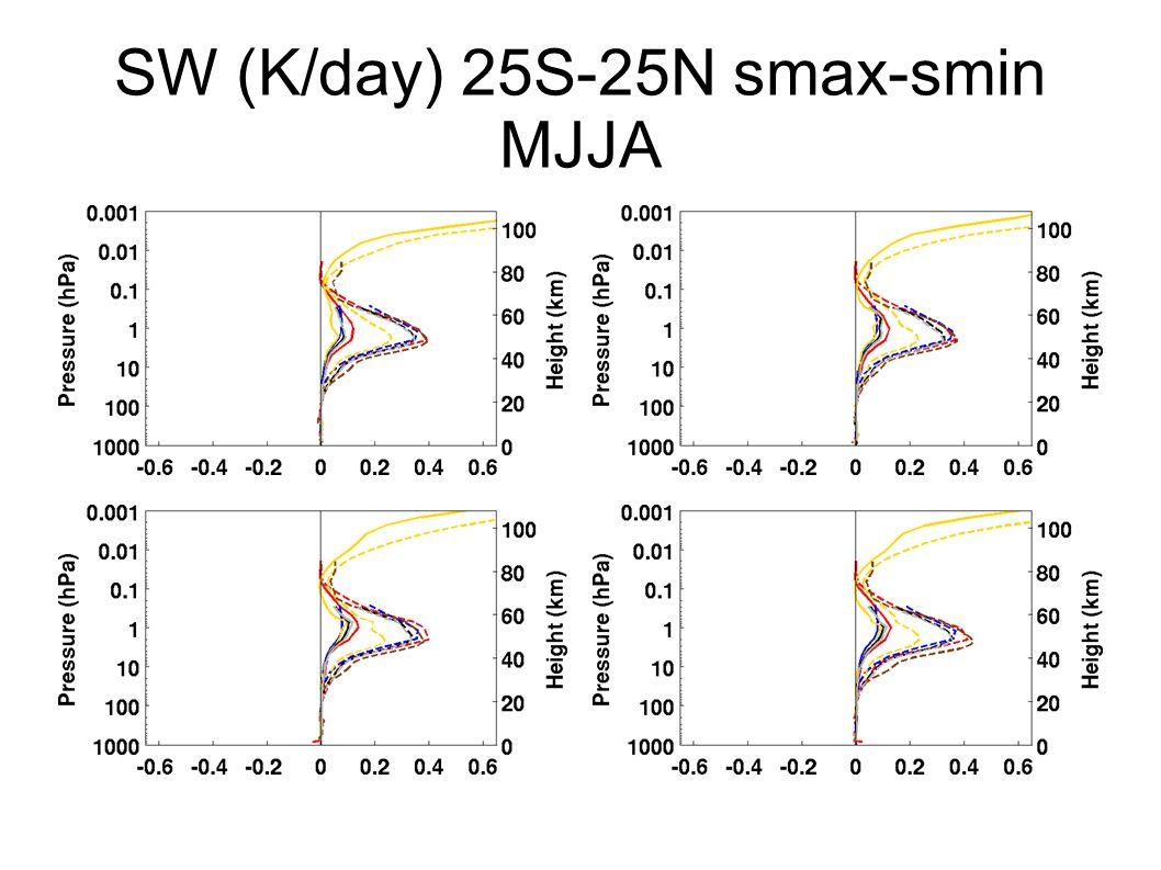 SW (K/day) 25S-25N smax-smin MJJA