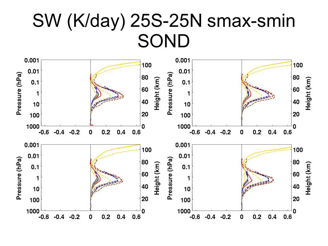 SW (K/day) 25S-25N smax-smin SOND