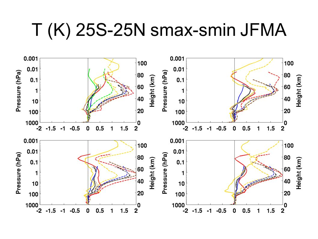 T (K) 25S-25N smax-smin JFMA