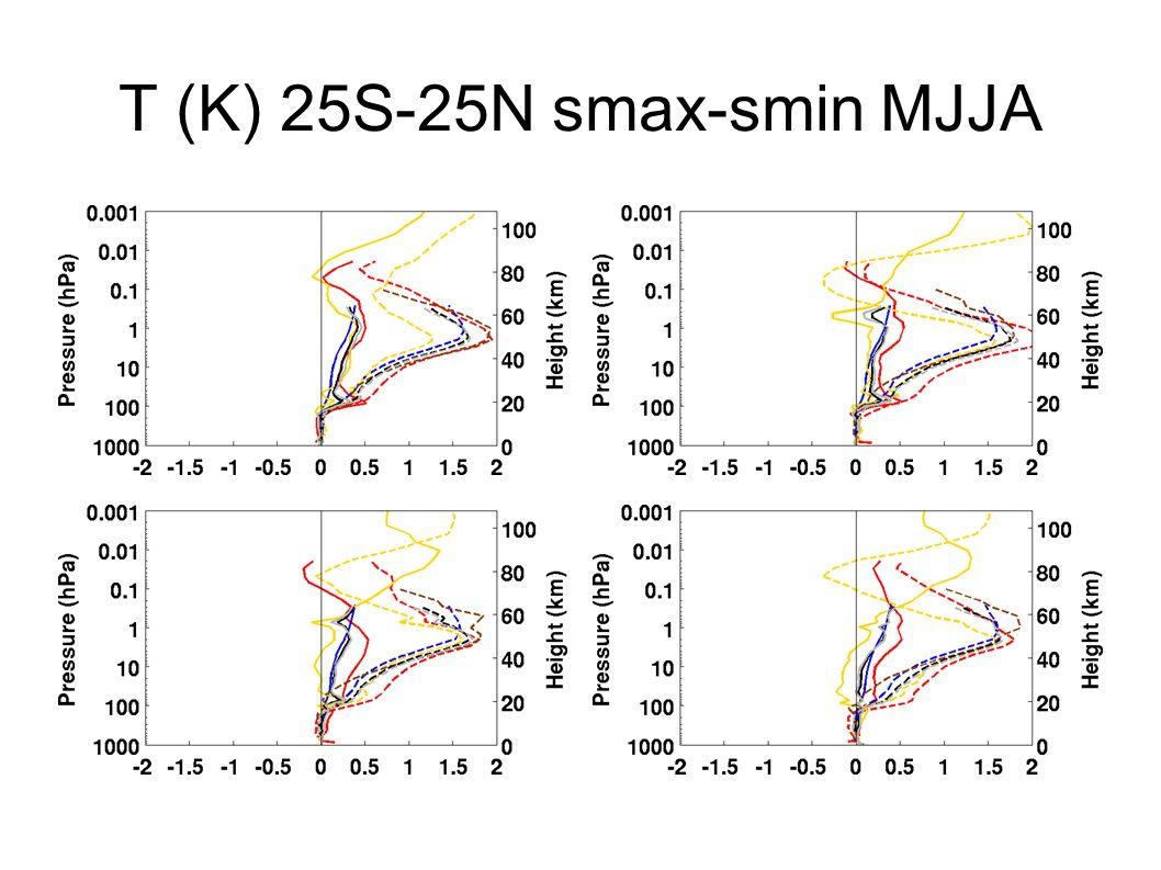 T (K) 25S-25N smax-smin MJJA