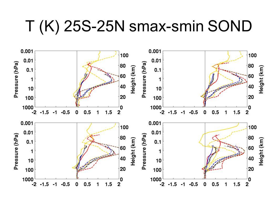 T (K) 25S-25N smax-smin SOND