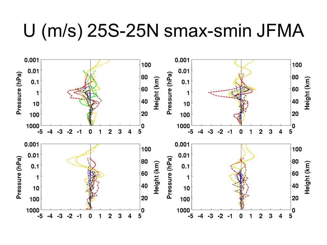 U (m/s) 25S-25N smax-smin JFMA