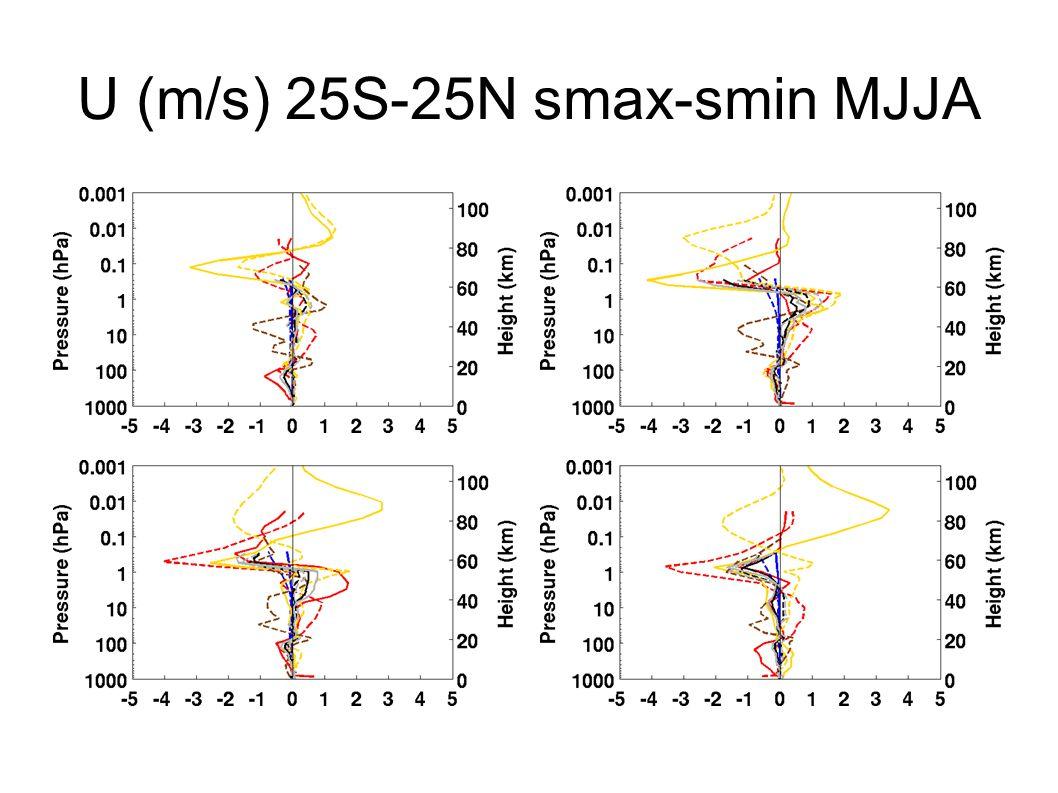 U (m/s) 25S-25N smax-smin MJJA
