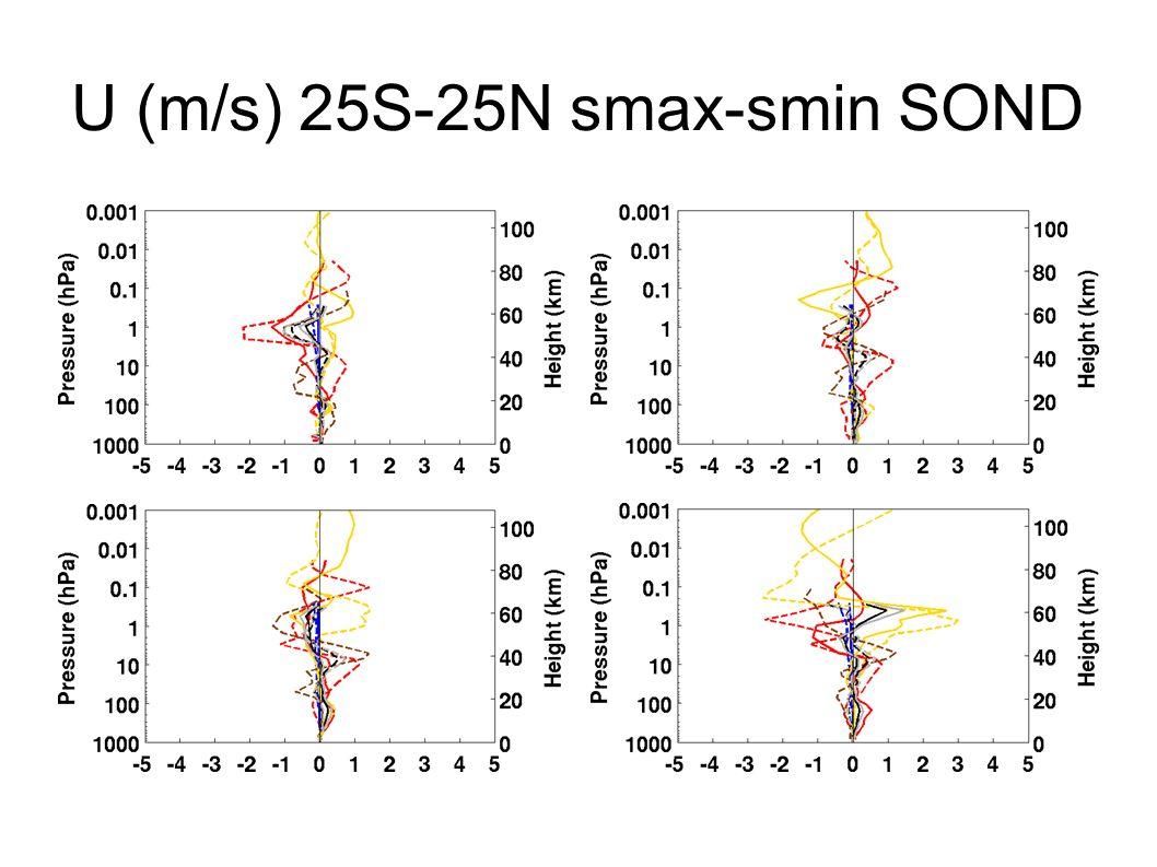 U (m/s) 25S-25N smax-smin SOND