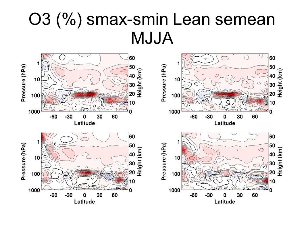 O3 (%) smax-smin Lean semean SOND