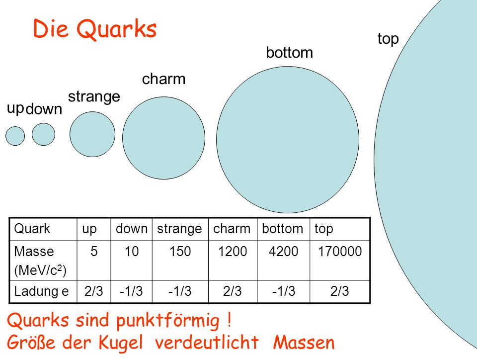 up down strange charm bottom top Die Quarks Quarks sind punktförmig ! Größe der Kugel verdeutlicht Massen Quarkupdownstrangecharmbottomtop Masse (MeV/