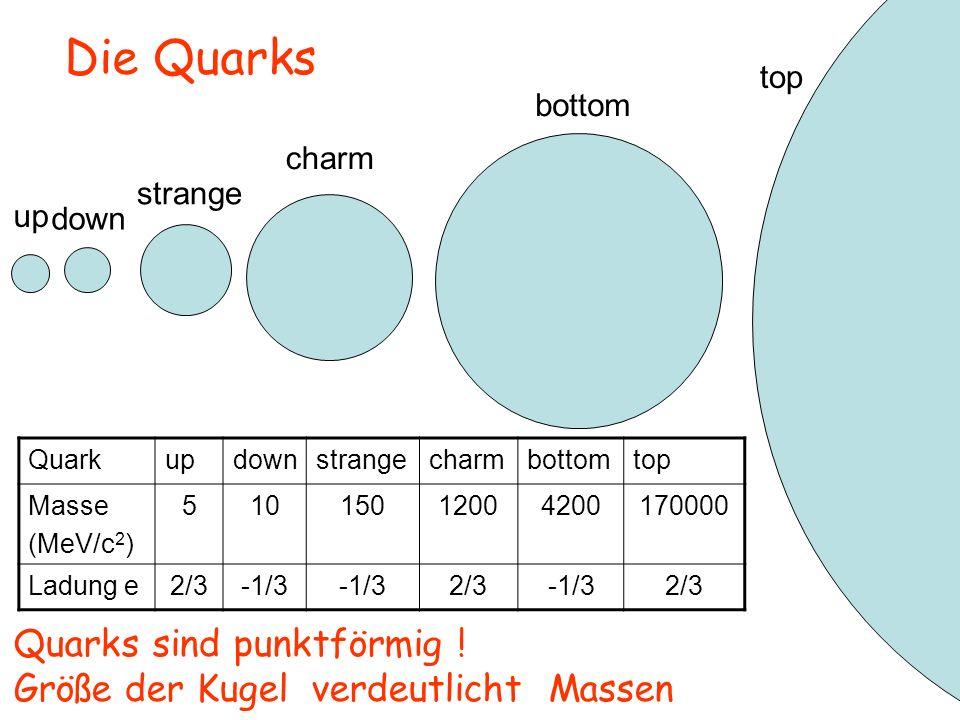 anti- up anti- down anti- strange anti-charm anti-bottom anti-top Die Anti-Quarks Gleiche Masse wie Quarks, entgegengesetzte Ladung.