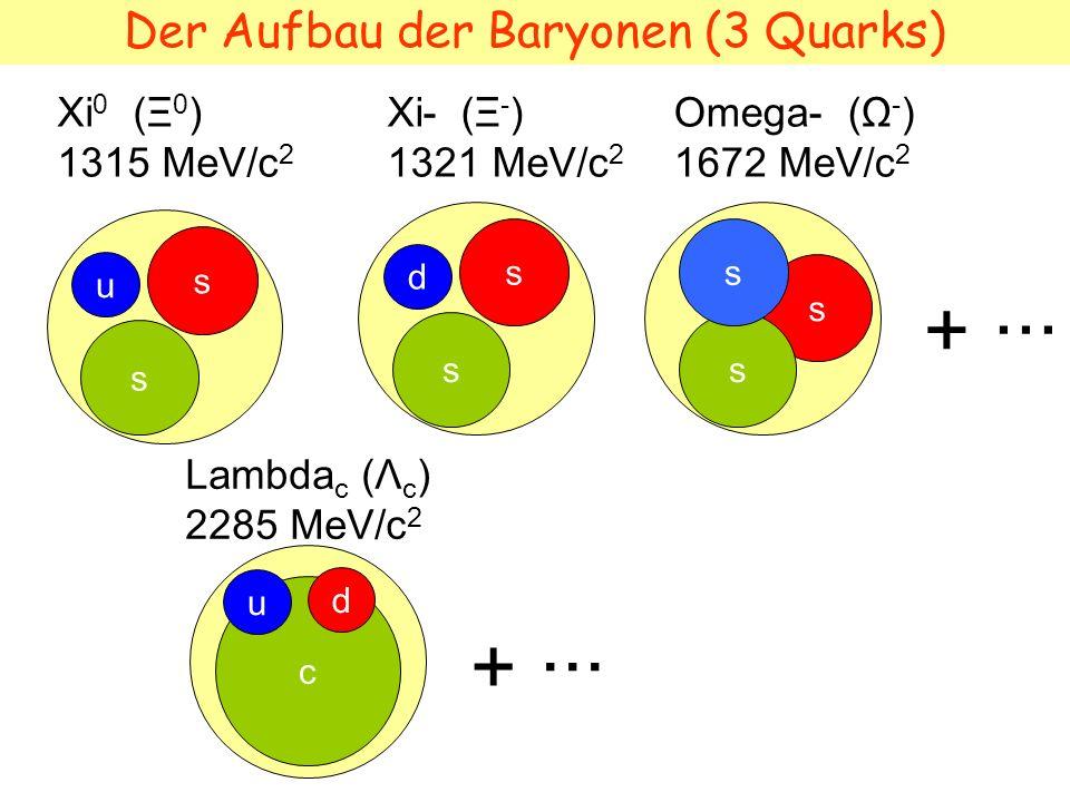 Anti-Baryonen (3 Anti-Quarks) Antiproton 938 MeV/c 2 u d u u d d Antineutron 939 MeV/c 2 + ··· Es gibt keine Baryonen mit Quarks und Antiquarks aber es gibt Mesonen: Quark-Antiquark Paare