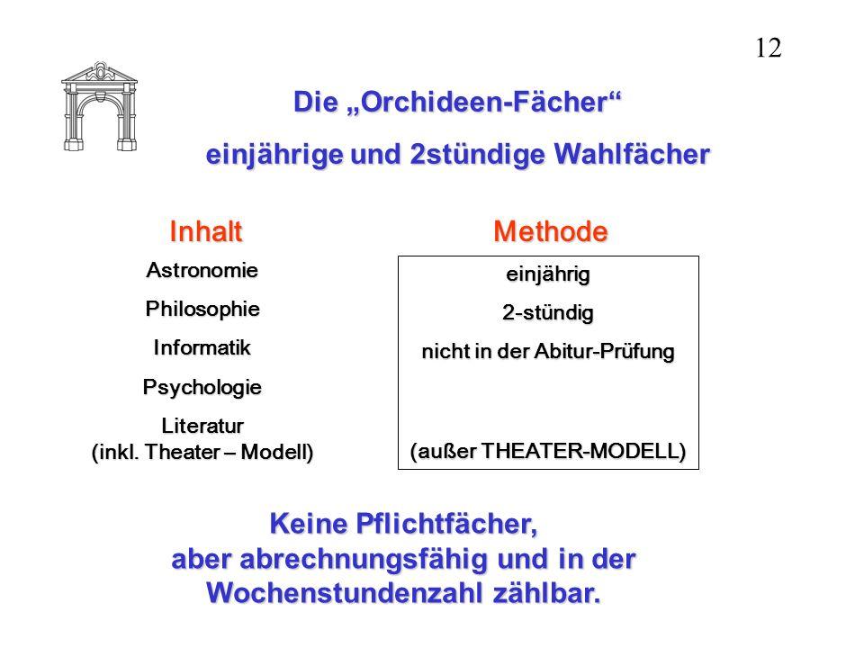 Die Orchideen-Fächer einjährige und 2stündige Wahlfächer Inhalt AstronomiePhilosophieInformatikPsychologie Literatur (inkl. Theater – Modell) Methode