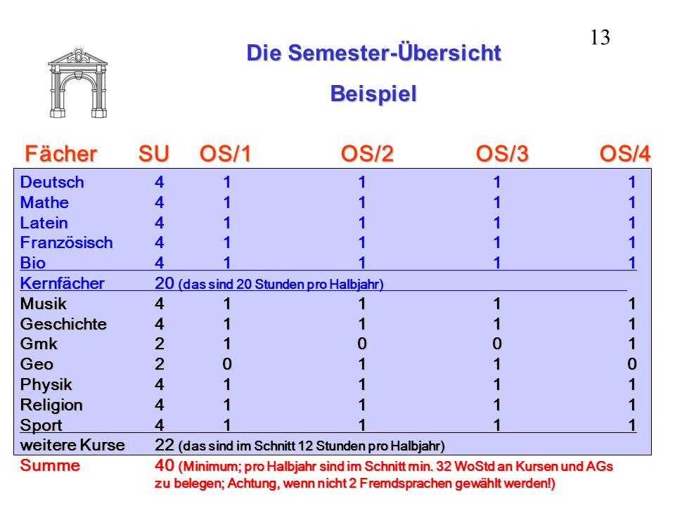 Die Semester-Übersicht Beispiel Fächer Deutsch41111 Mathe41111 Latein41111 Französisch41111 Bio41111 Kernfächer20 (das sind 20 Stunden pro Halbjahr) M