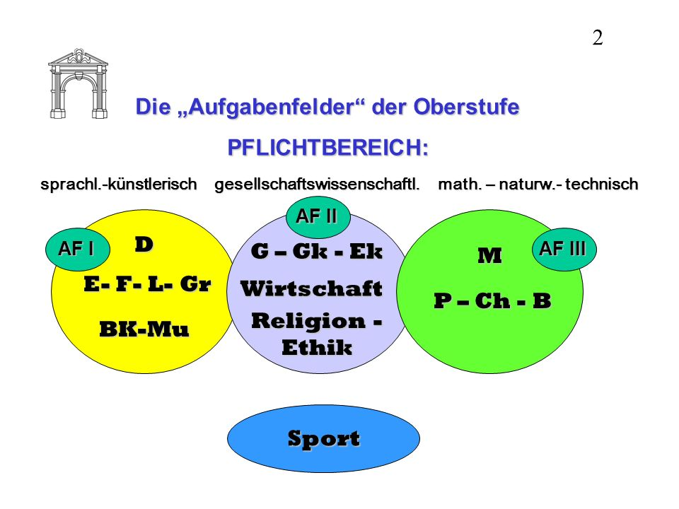 Die Aufgabenfelder der Oberstufe PFLICHTBEREICH: sprachl.-künstlerischgesellschaftswissenschaftl. math. – naturw.- technisch D E- F- L- Gr BK-Mu G – G