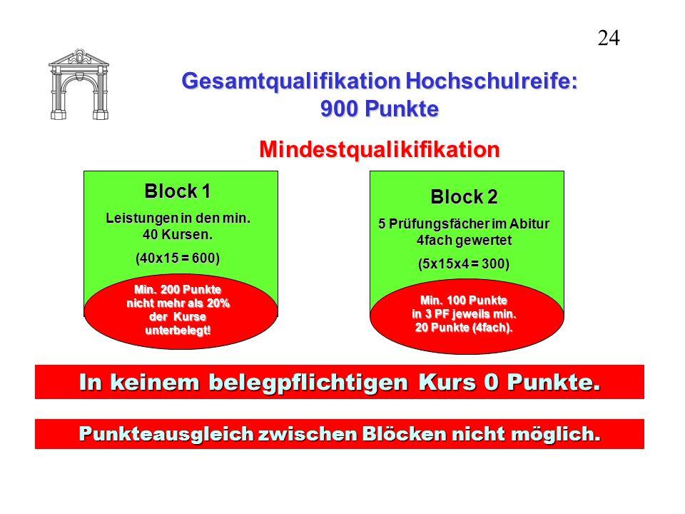 Gesamtqualifikation Hochschulreife: 900 Punkte Mindestqualikifikation 24 Block 1 Leistungen in den min. 40 Kursen. (40x15 = 600) Min. 200 Punkte nicht