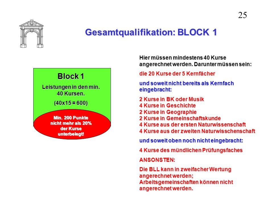 Gesamtqualifikation: BLOCK 1 25 Block 1 Leistungen in den min. 40 Kursen. (40x15 = 600) Min. 200 Punkte nicht mehr als 20% der Kurse unterbelegt! Hier