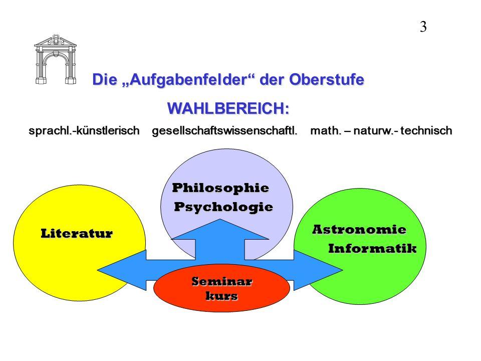 Die Aufgabenfelder der Oberstufe WAHLBEREICH: sprachl.-künstlerischgesellschaftswissenschaftl. math. – naturw.- technisch Literatur Psychologie Astron