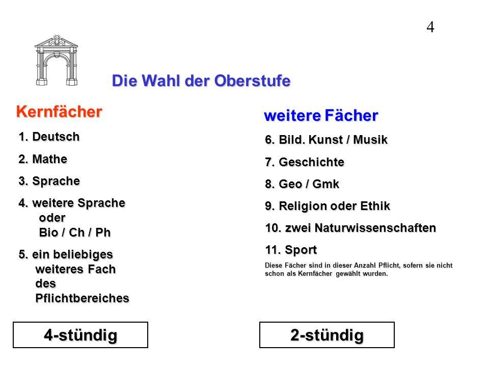 Die Wahl der Oberstufe: BEISPIEL: 2 Fremdsprachen in den Kernfächern 4-stündig DeutschMatheLateinFranzBiologie 20 WoStd 20 WoStd 2-stündig Musik oder BK GeschichteGk-EkPhysikSportRel/Eth 12 WoStd 12 WoStd oder.......