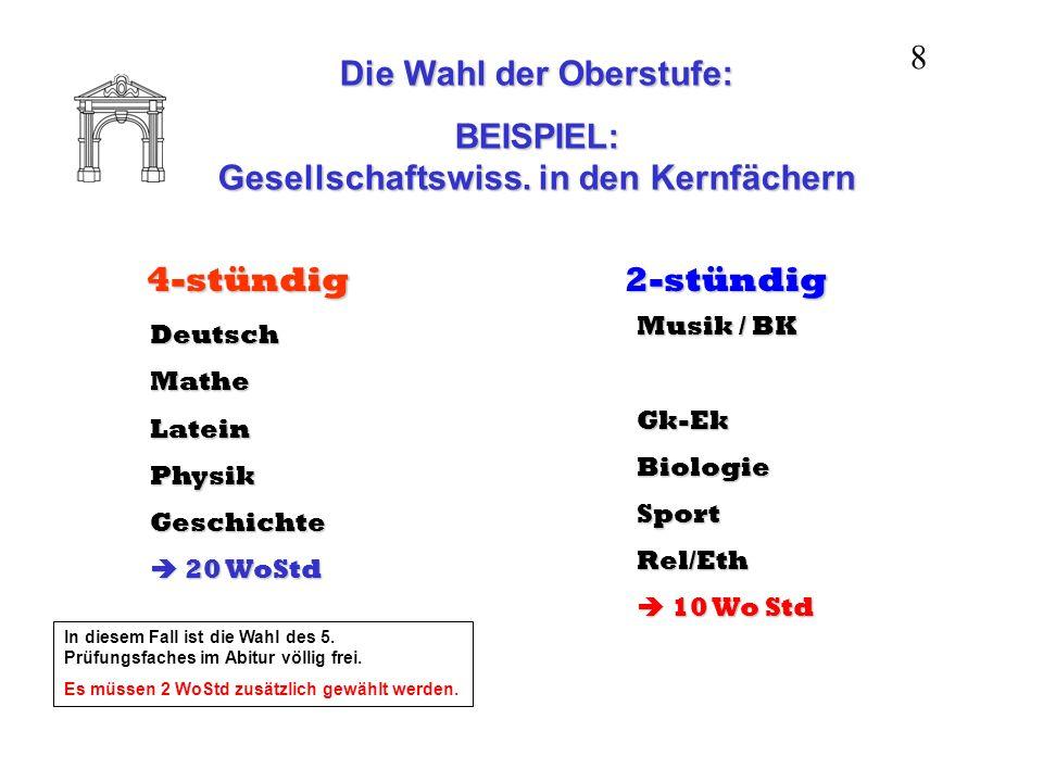 Die Wahl der Oberstufe: BEISPIEL: Gesellschaftswiss. in den Kernfächern 4-stündig DeutschMatheLateinPhysikGeschichte 20 WoStd 20 WoStd 2-stündig Musik