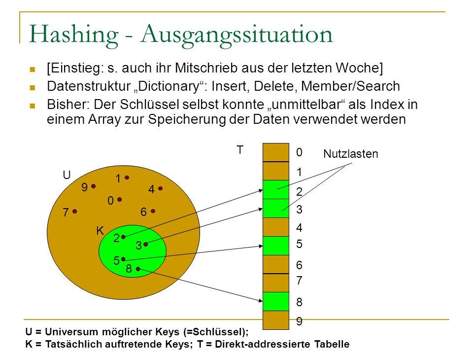 Hashing - Ausgangssituation [Einstieg: s.