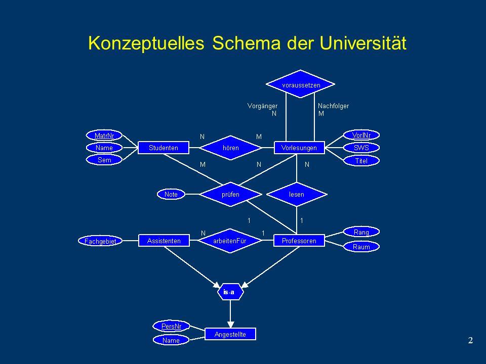 2 Konzeptuelles Schema der Universität