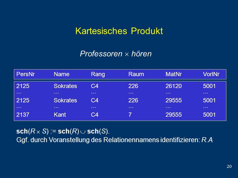 20 Kartesisches Produkt Professoren hören sch(R S) := sch(R) sch(S). Ggf. durch Voranstellung des Relationennamens identifizieren: R.A PersNr Name Ran