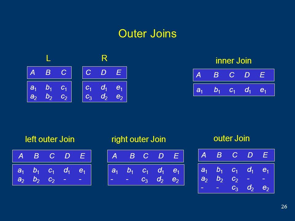26 Outer Joins C DE c 1 d 1 e 1 c 3 d 2 e 2 R A B C D EA B C D E inner Join a1 b1 c1 d1 e1a1 b1 c1 d1 e1 A B C D E left outer Join a 1 b 1 c 1 d 1 e 1
