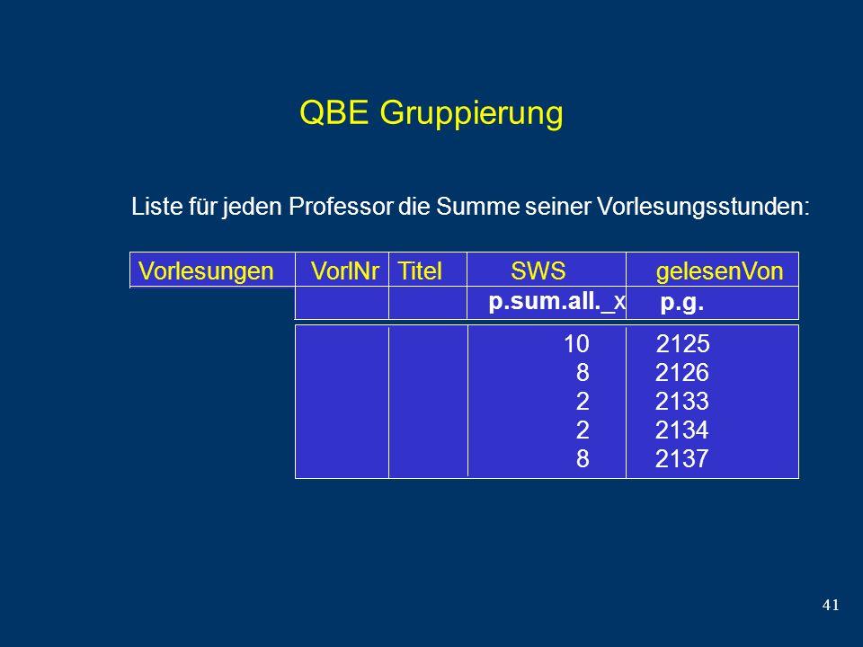 41 QBE Gruppierung Liste für jeden Professor die Summe seiner Vorlesungsstunden: VorlesungenVorlNrTitel SWSgelesenVon 10 2125 8 2126 2 2133 2 2134 8 2