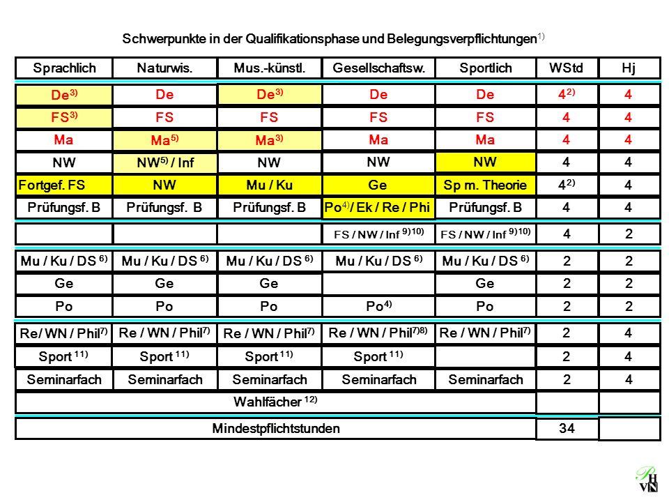 Schwerpunkte in der Qualifikationsphase und Belegungsverpflichtungen 1) Fortgef.
