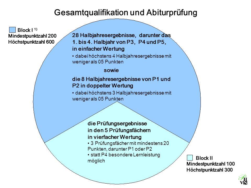 Gesamtqualifikation und Abiturprüfung Block II Mindestpunktzahl 100 Höchstpunktzahl 300 Block I 1) Mindestpunktzahl 200 Höchstpunktzahl 600 28 Halbjahresergebnisse, darunter das 1.