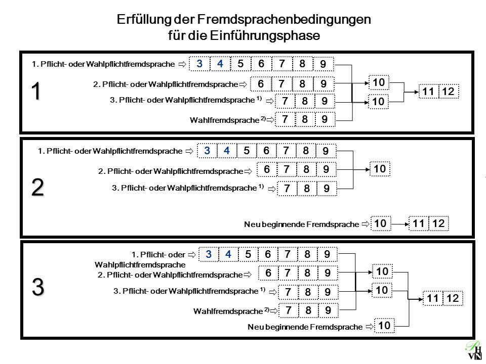 Erfüllung der Fremdsprachenbedingungen für die Einführungsphase 1 2 3 1112 10 Neu beginnende Fremdsprache 1112 10 Neu beginnende Fremdsprache 1112 1.