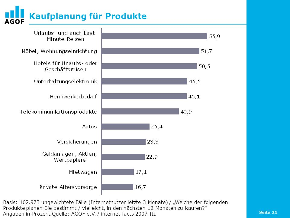 Seite 21 Kaufplanung für Produkte Basis: 102.973 ungewichtete Fälle (Internetnutzer letzte 3 Monate) / Welche der folgenden Produkte planen Sie bestimmt / vielleicht, in den nächsten 12 Monaten zu kaufen.