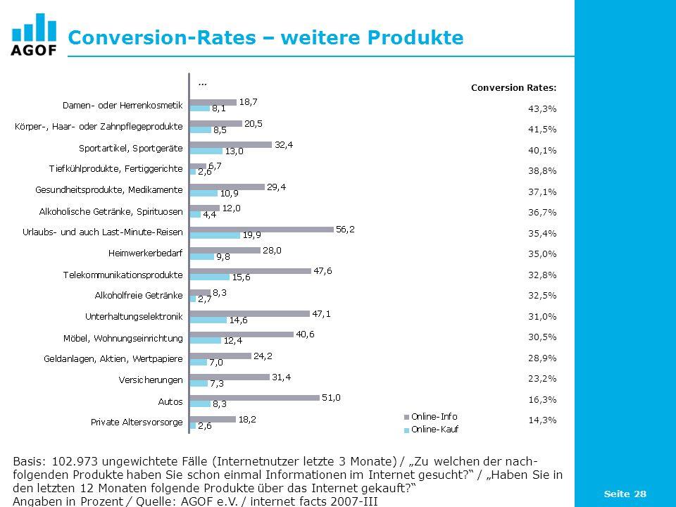 Seite 28 Conversion-Rates – weitere Produkte Basis: 102.973 ungewichtete Fälle (Internetnutzer letzte 3 Monate) / Zu welchen der nach- folgenden Produkte haben Sie schon einmal Informationen im Internet gesucht.
