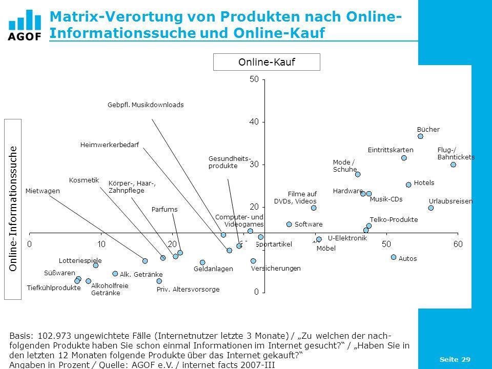 Seite 29 Matrix-Verortung von Produkten nach Online- Informationssuche und Online-Kauf Basis: 102.973 ungewichtete Fälle (Internetnutzer letzte 3 Monate) / Zu welchen der nach- folgenden Produkte haben Sie schon einmal Informationen im Internet gesucht.
