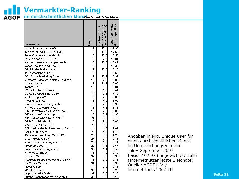 Seite 31 Vermarkter-Ranking im durchschnittlichen Monat Angaben in Mio. Unique User für einen durchschnittlichen Monat im Untersuchungszeitraum Juli –