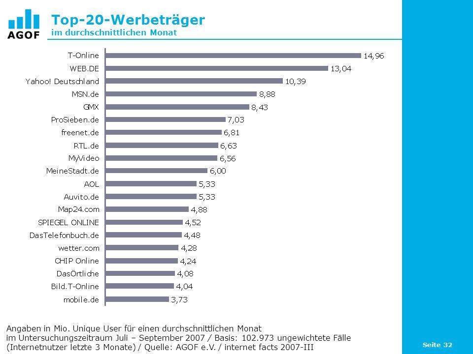 Seite 32 Top-20-Werbeträger im durchschnittlichen Monat Angaben in Mio. Unique User für einen durchschnittlichen Monat im Untersuchungszeitraum Juli –