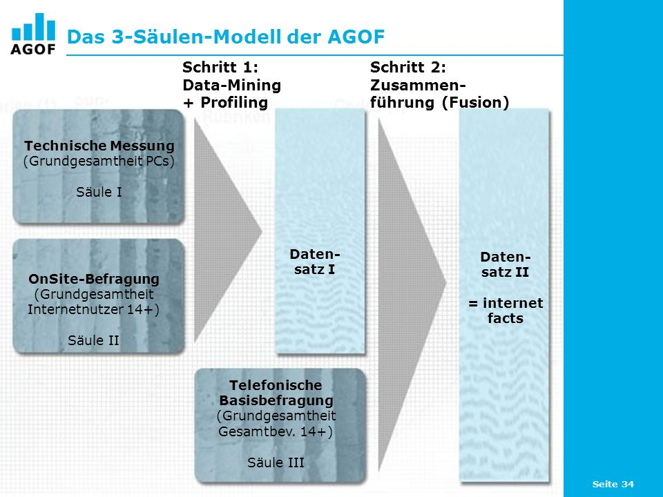 Seite 34 Das 3-Säulen-Modell der AGOF Schritt 1: Data-Mining + Profiling Schritt 2: Zusammen- führung (Fusion) Technische Messung (Grundgesamtheit PCs) Säule I OnSite-Befragung (Grundgesamtheit Internetnutzer 14+) Säule II Telefonische Basisbefragung (Grundgesamtheit Gesamtbev.