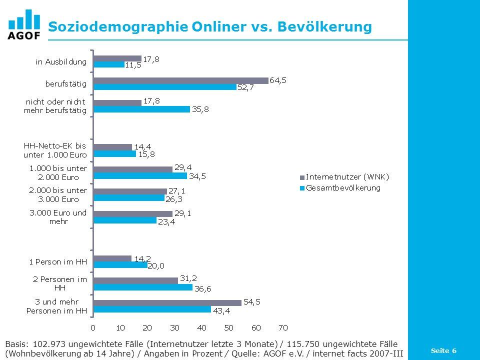Seite 6 Soziodemographie Onliner vs. Bevölkerung Basis: 102.973 ungewichtete Fälle (Internetnutzer letzte 3 Monate) / 115.750 ungewichtete Fälle (Wohn