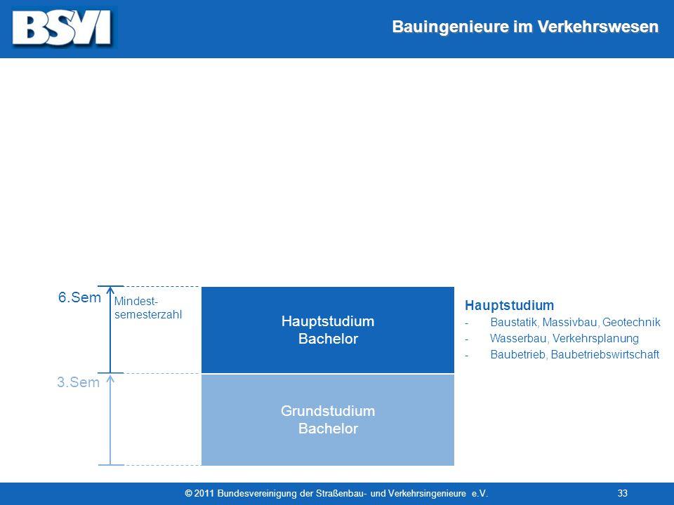 Bauingenieure im Verkehrswesen Masterstudium (konsekutiv) © 2011 Bundesvereinigung der Straßenbau- und Verkehrsingenieure e.V.33 Studienmodell Master
