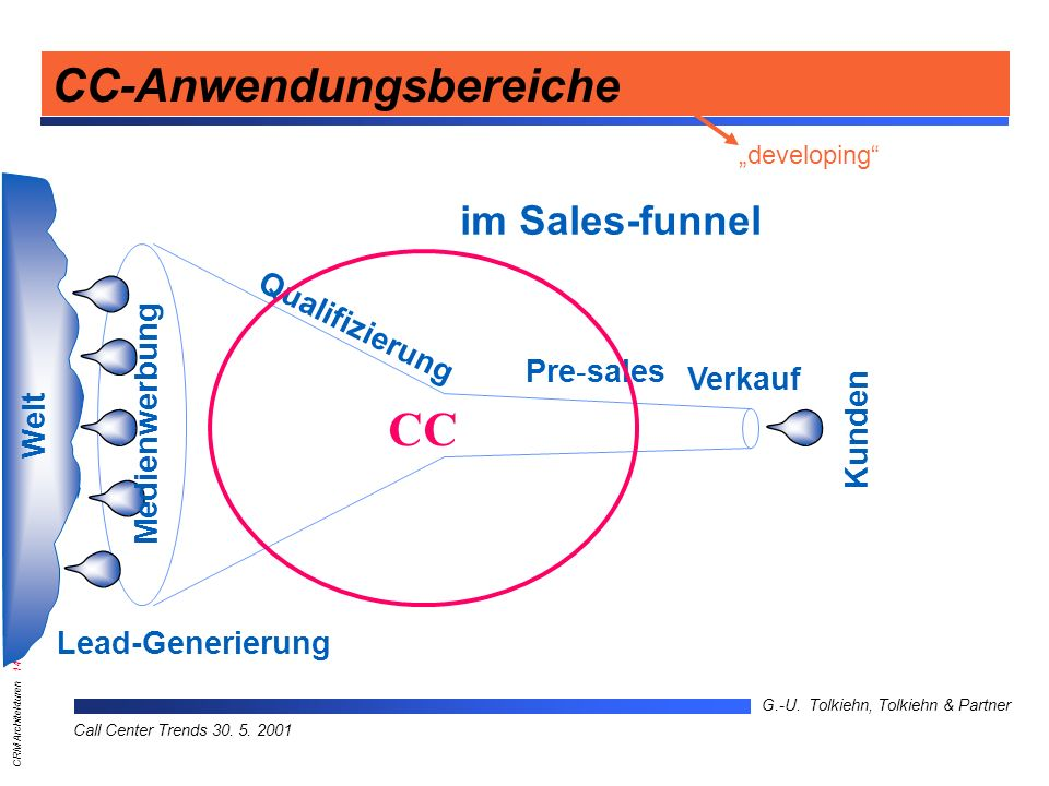 CRM Architekturen 14 G.-U.Tolkiehn, Tolkiehn & Partner Call Center Trends 30.